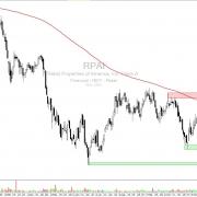Aktie RPAI Tageschart mit Zielen