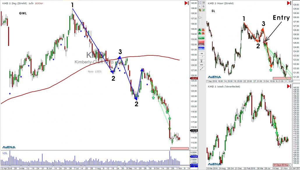 Chartbild klassischer P2-Handel