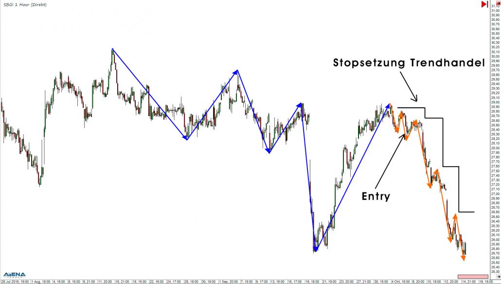 Stopversetzung nach Trend-Handel