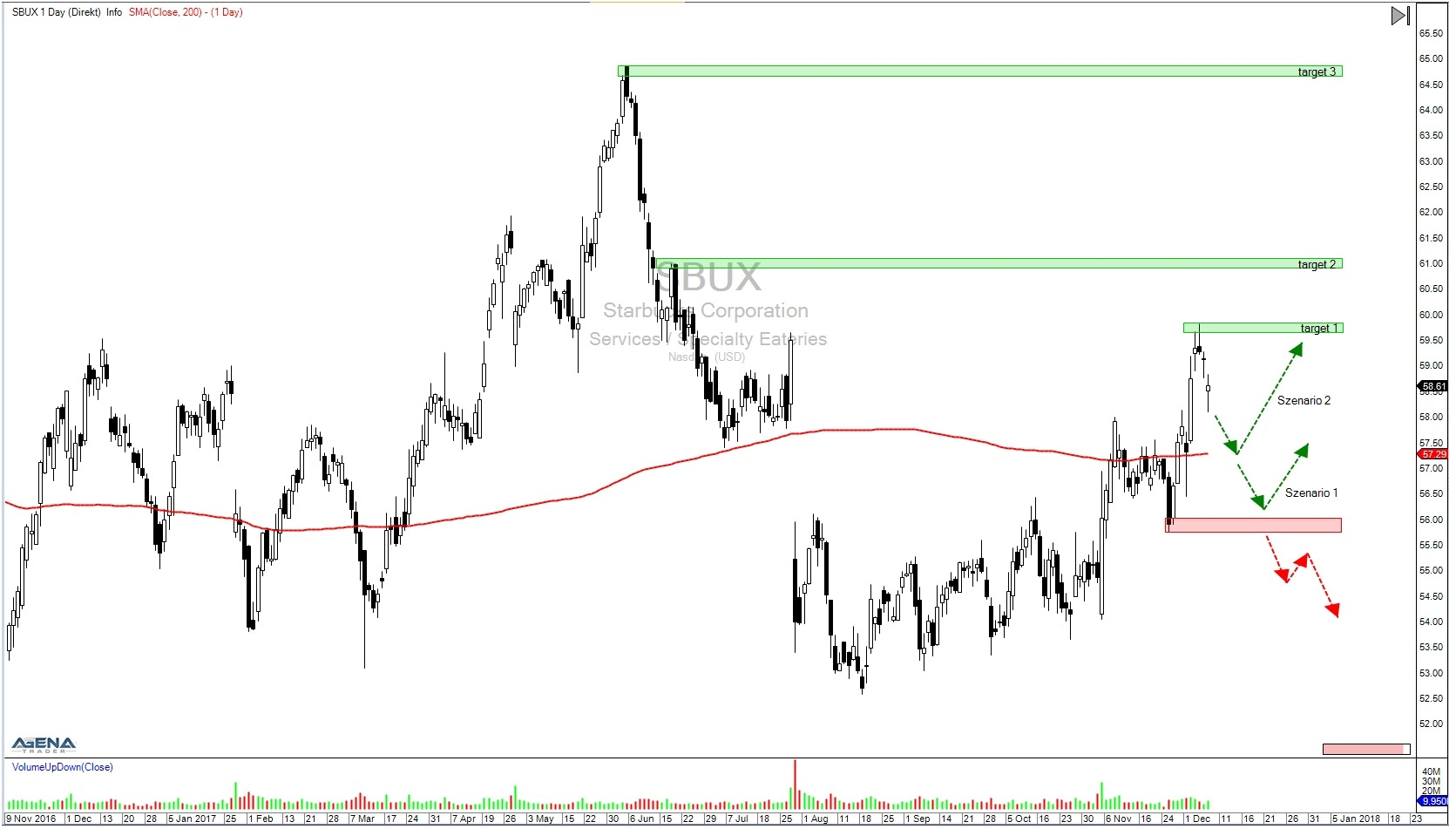 SBUX daily chart with targets