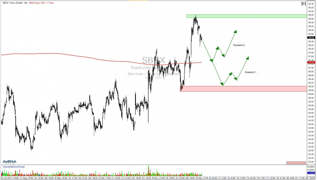 SBUX hourly chart with outlook