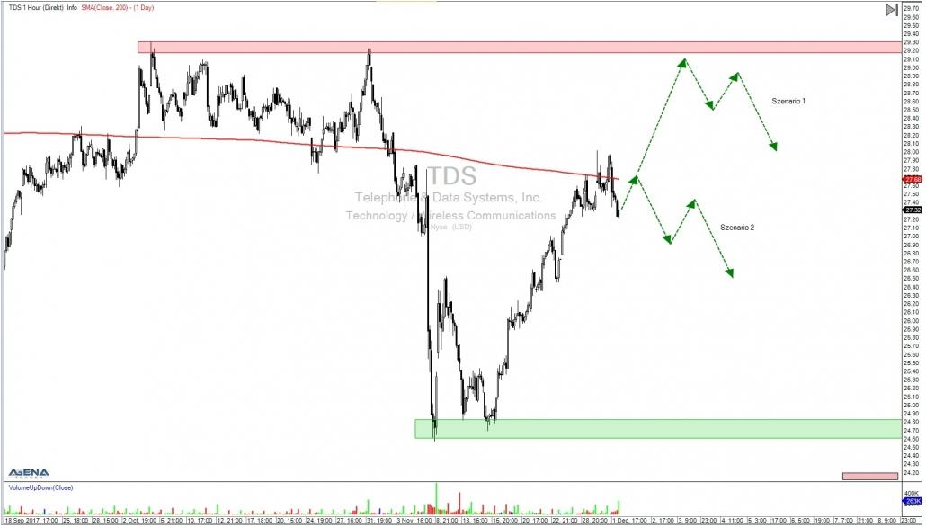 TDS Stundenchart mit Ausblick und Varianten
