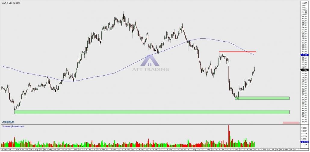 Aktie ALK mit Trendverlauf und Zielen