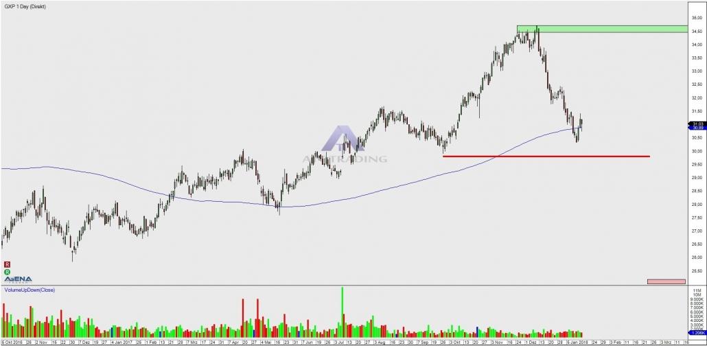 Aktie GXP Kerzenchart Tag mit Chartmarken