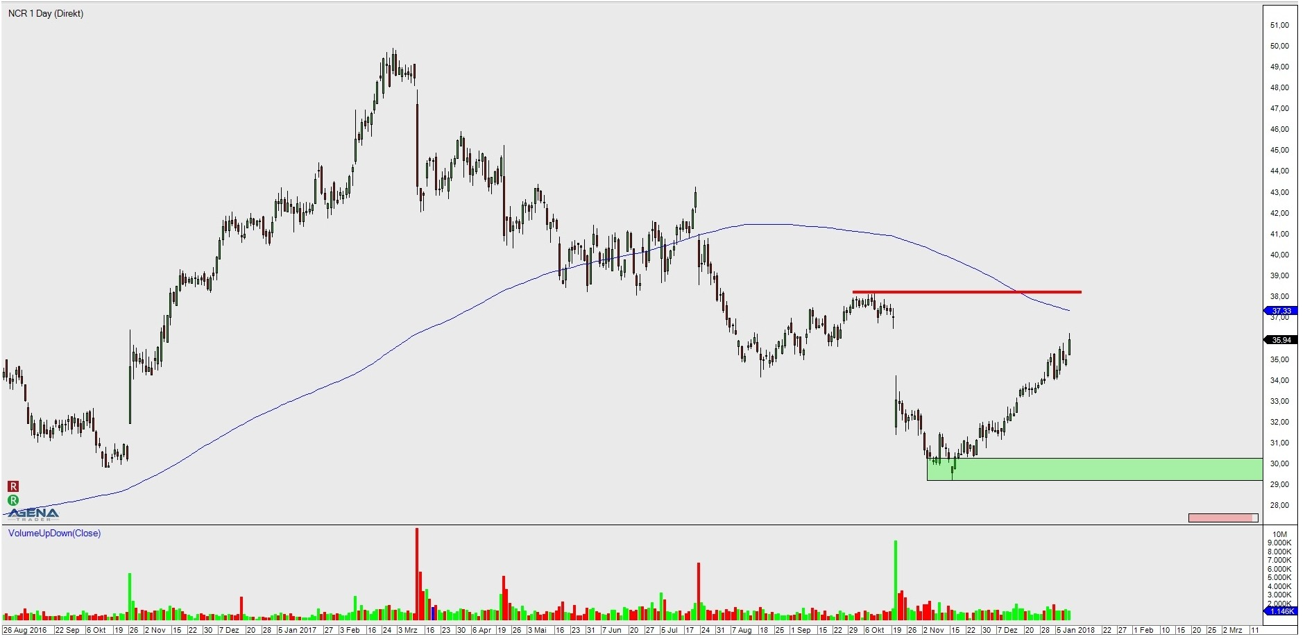 stock NCR daily chart with target and resistance