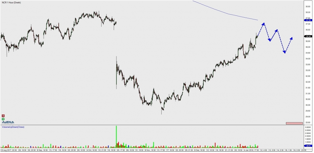 NCR hourly chart with outlook