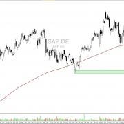 DAX Aktie SAP Tageschart mit Widerstand und Zielen