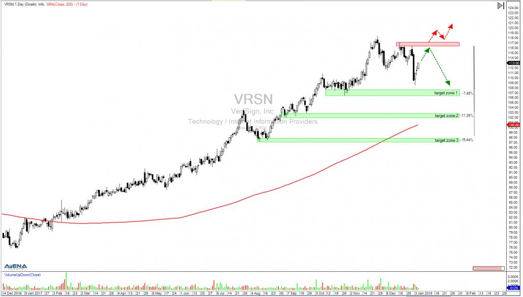 Aktien VRSN Tageschart mit Zielen und Widerstand