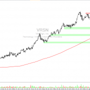 VRSN daily chart with targets and resistance
