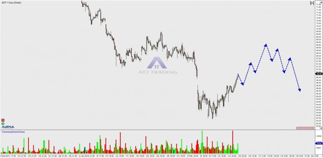 AEP Stundenchart mit Ausblick Trendverlauf