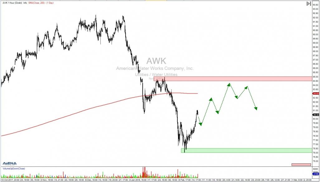 AWK Stundenchart mit Ausblick untergeordneter Trend