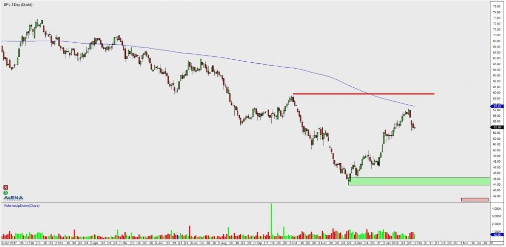 Aktie BPL Kerzenchart Tag mit Trendverlauf