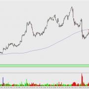 DAX-Aktie RWE Kerzenchart Tag mit Widerstand und Zielen