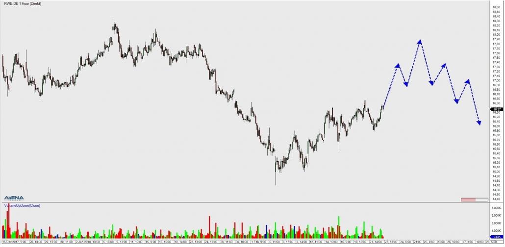 RWE Stundenchart mit Ausblick im untergeordneten Trend