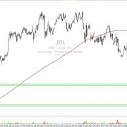 Aktie JBL Kerzenchart Tag mit Widerstand und Zielen
