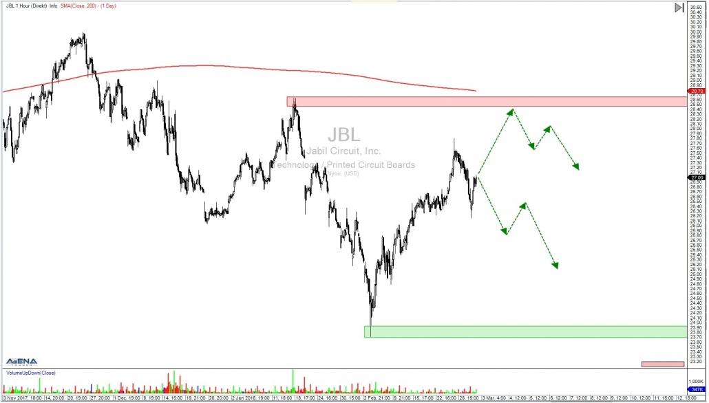 JBL Stundenchart mit Ausblick im untergeordneten Trend