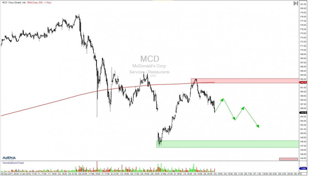 MCD Stundenchart mit Ausblick