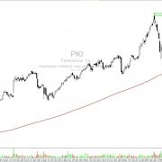 PerkinElmer, Inc. (PKI) –  Technologiegigant im Aufwärtsmodus
