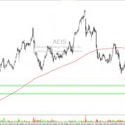 Advanced Energy Industries, Inc. (AEIS) – Energieversorger im Abwärtsmodus