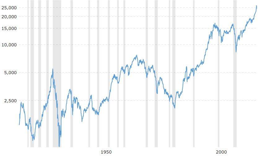 Dow Jones Industrial Average, 100 Jahres-Chart