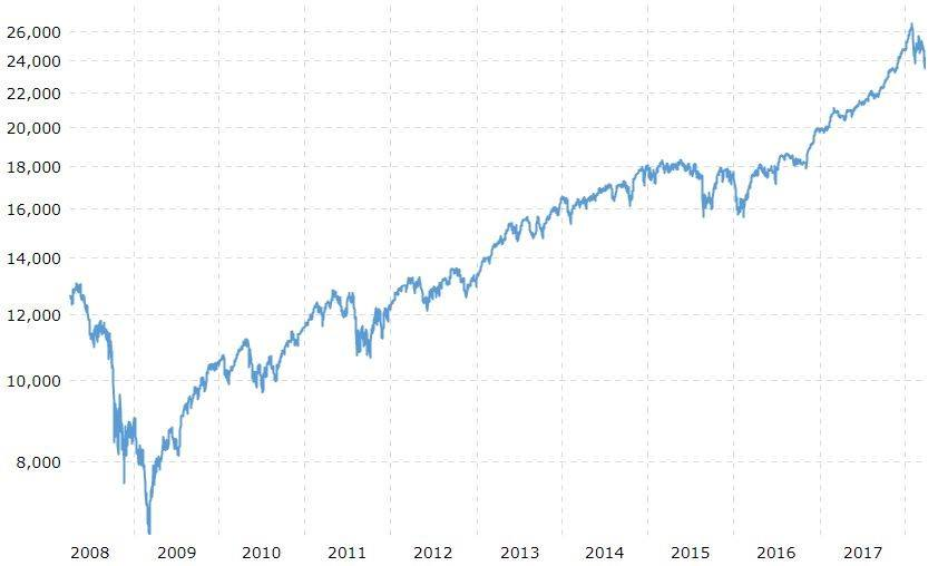Dow Jones Industrial Average, 10 Jahres-Chart