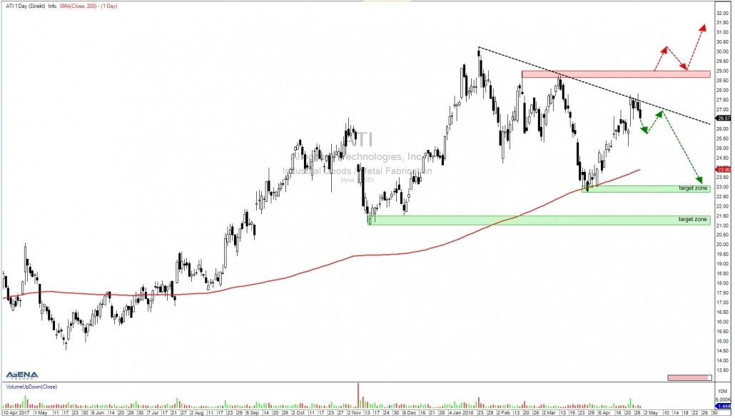 Aktie ATI Tageschart mit Trendverlauf und Zielen