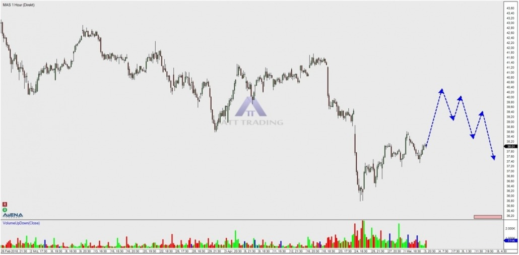 Aktie MAS Stundenchart mit Ausblick