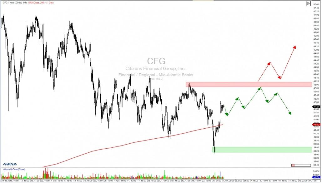 Aktie CFG Stundenchart mit Ausblick