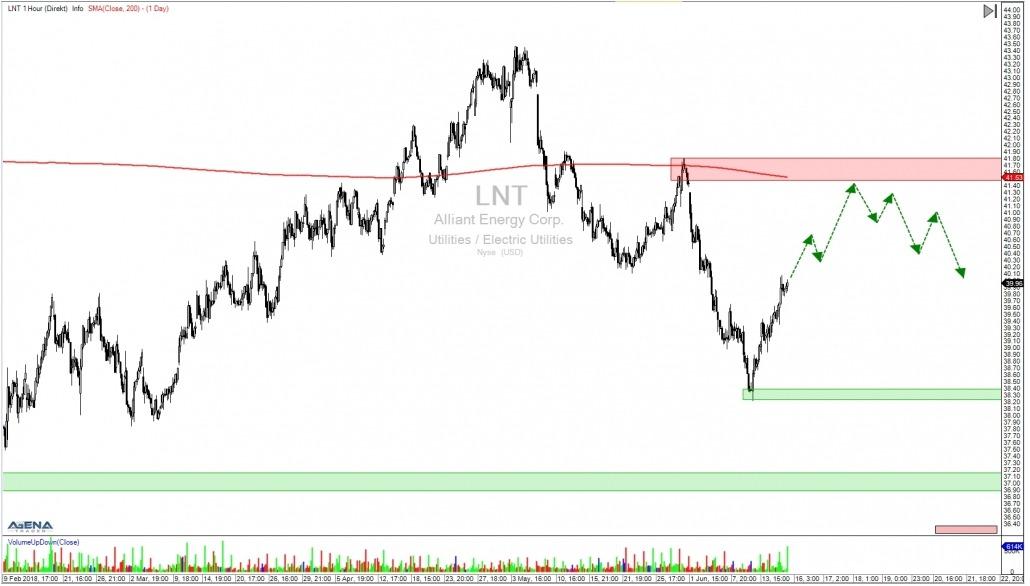 Aktie LNT Stundenchart mit Ausblick untergeordneter Trend
