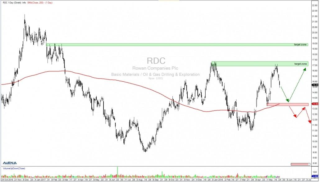 Aktie RDC Tageschart mit Chartmarken und Zielen