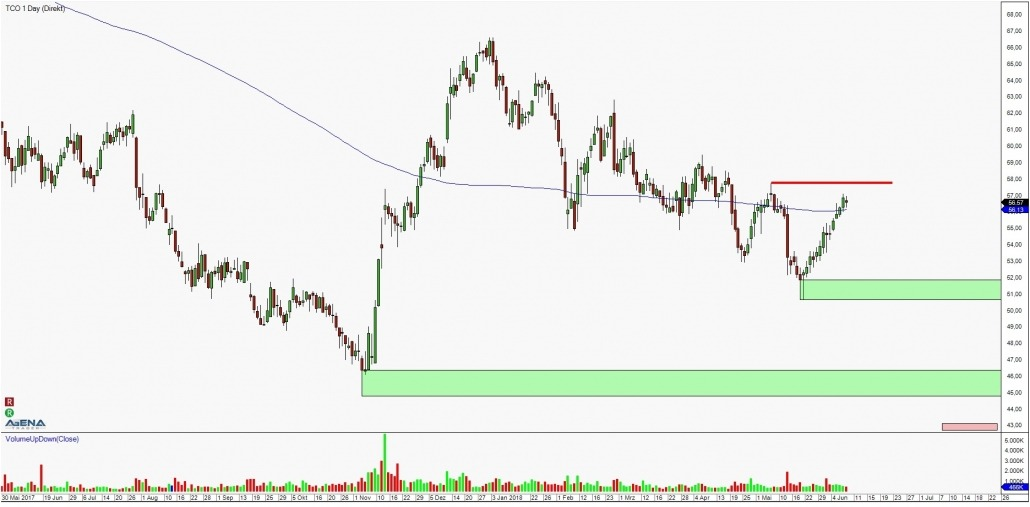 Stock TCO daily chart