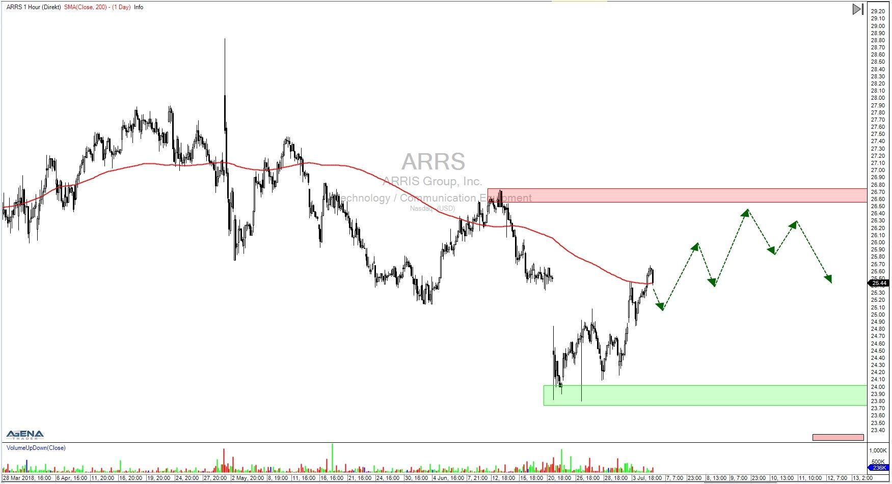 Aktie ARRS Stundenchart