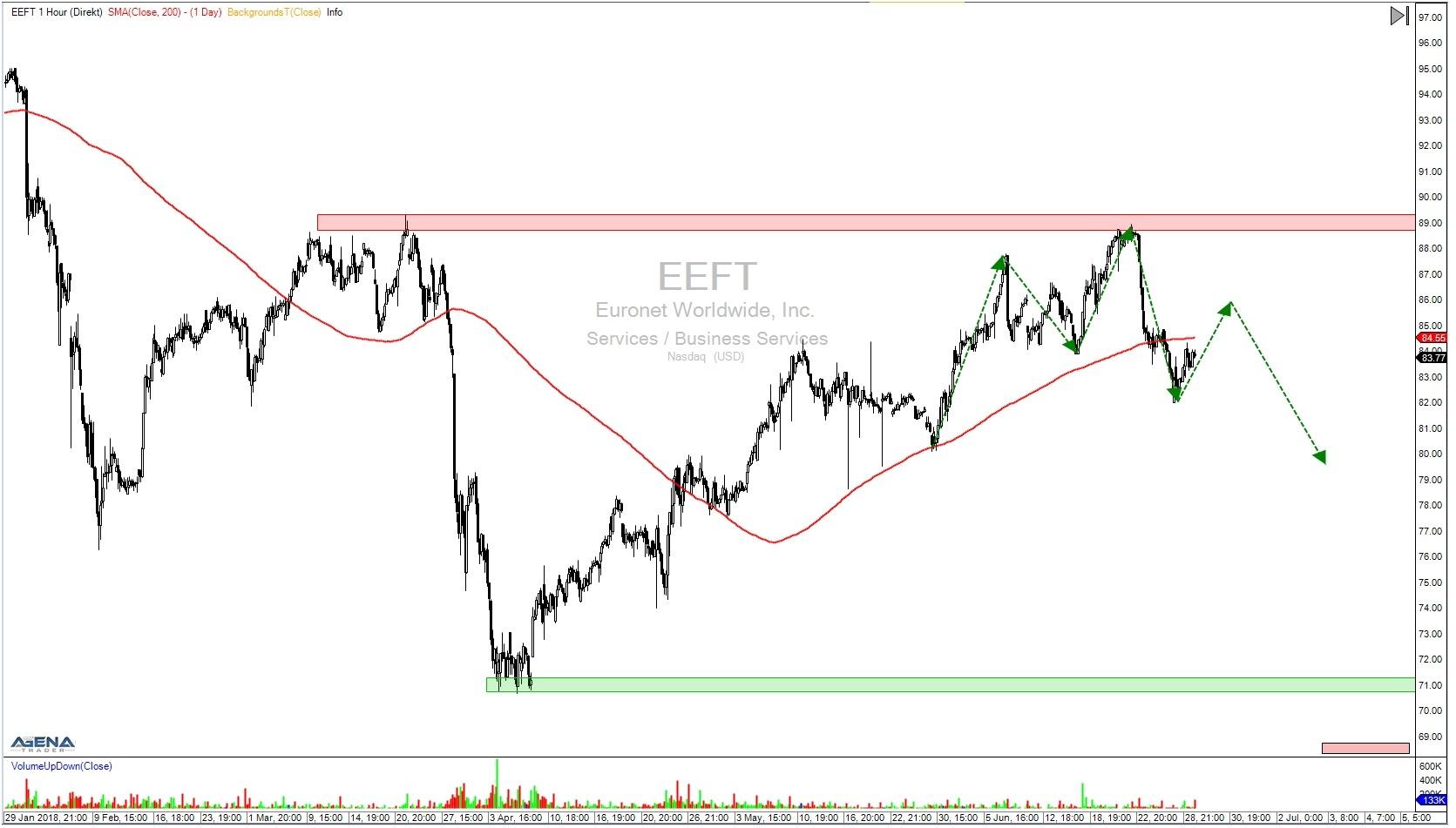 Aktie EEFT Stundenchart mit Ausblick im untergeordneten Trend