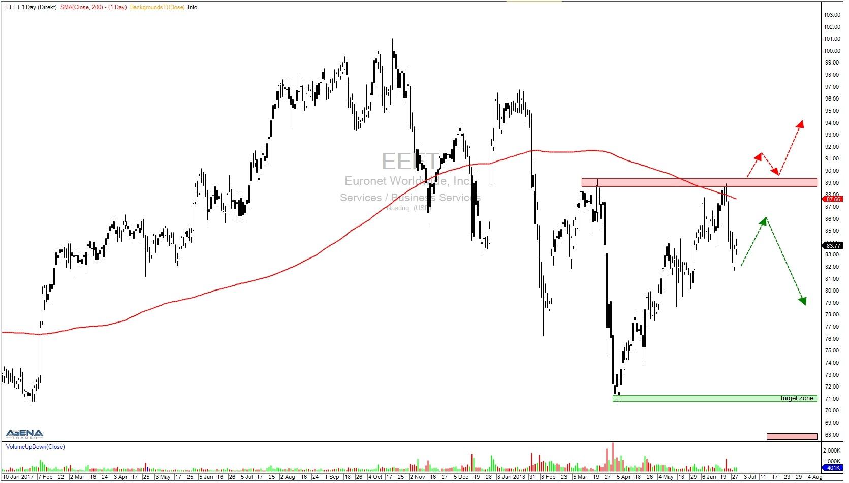 Aktie EEFT Tageschart mit Trendverlauf und Zielen