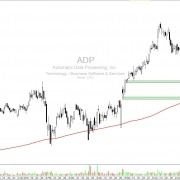 Aktie ADP Tageschart