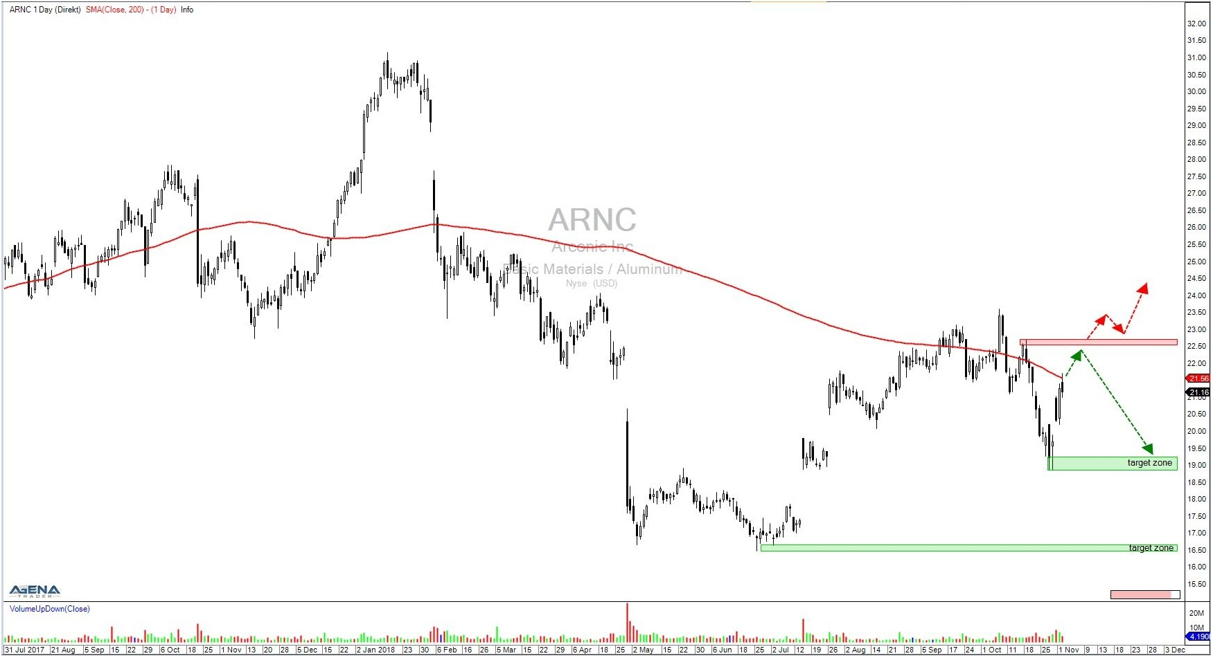 Aktie ARNC Tageschart