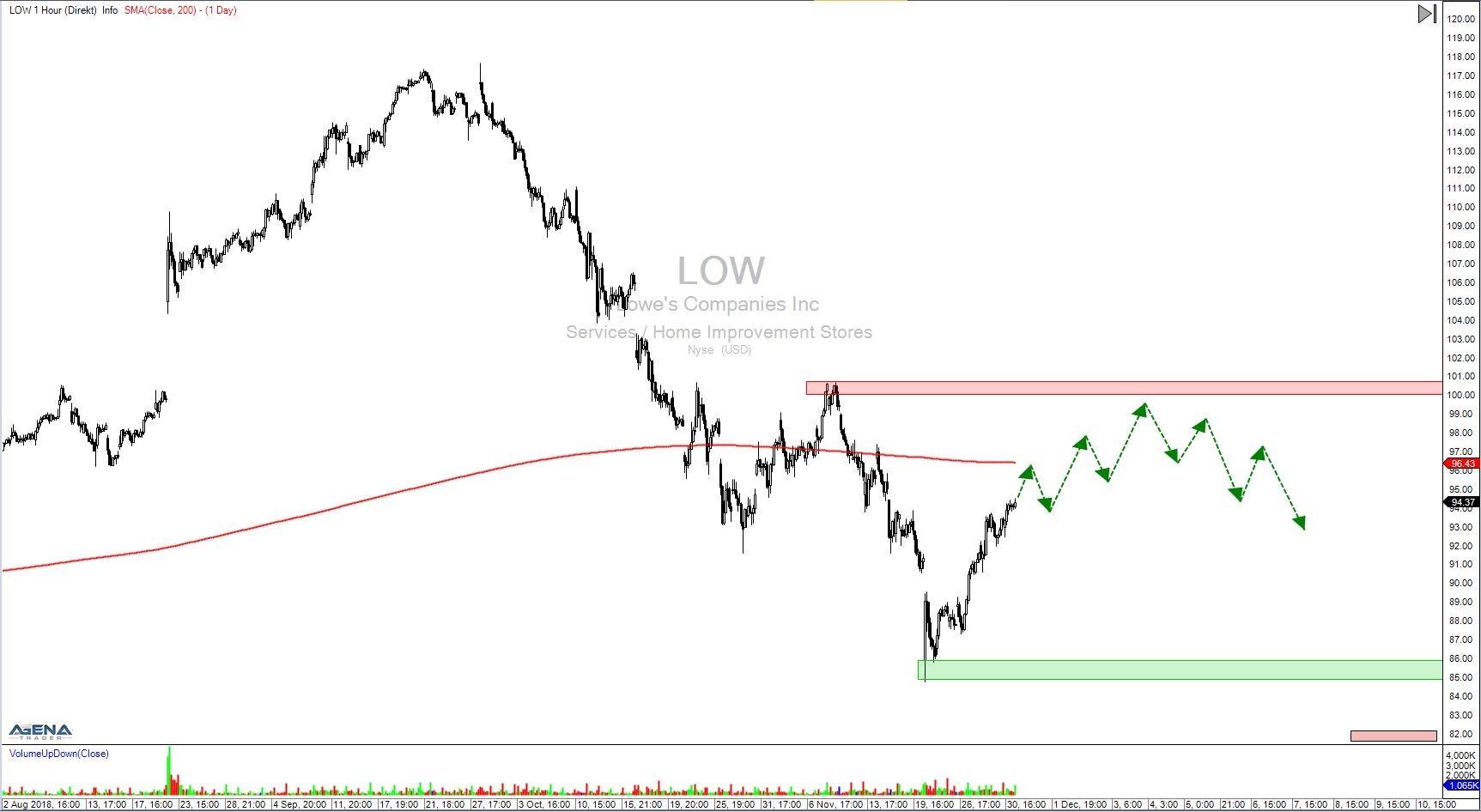 Aktie LOW Stundenchart
