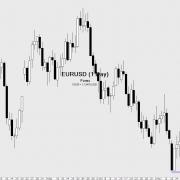 Forex-EUR/USD-Tageschart