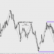 Forex-GBP/JPY-Tageschart