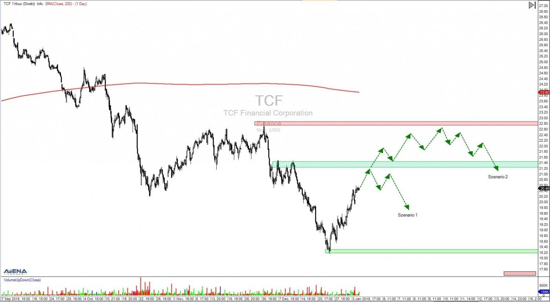 Aktie-TCF-Stundenchart