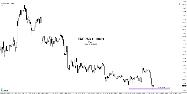 Forex-EUR/USD