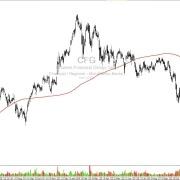 Aktie-CFG-Tageschart