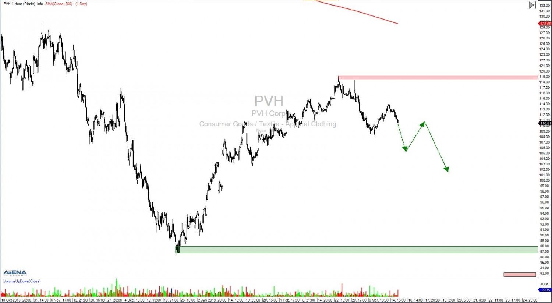 Aktie-PVH-Stundenchart