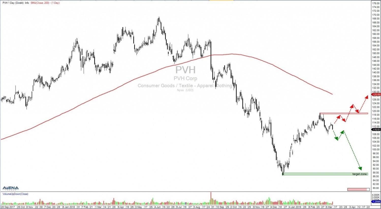 Aktie-PVH-Tageschart