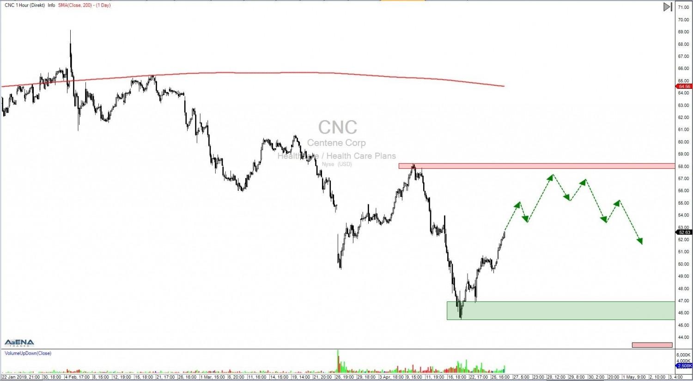 Aktie-CNC-Stundenchart