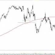 Aktie-CNC-Tageschart