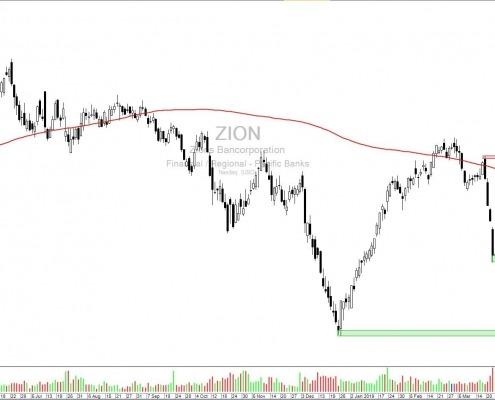 Aktie-ZION-Tageschart