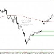 Best Buy, Inc. (BBY) –  US-Elektronikriese im Abwärtsrausch