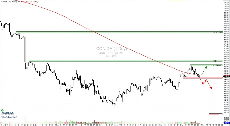 Aktie-CON.DE-Tageschart