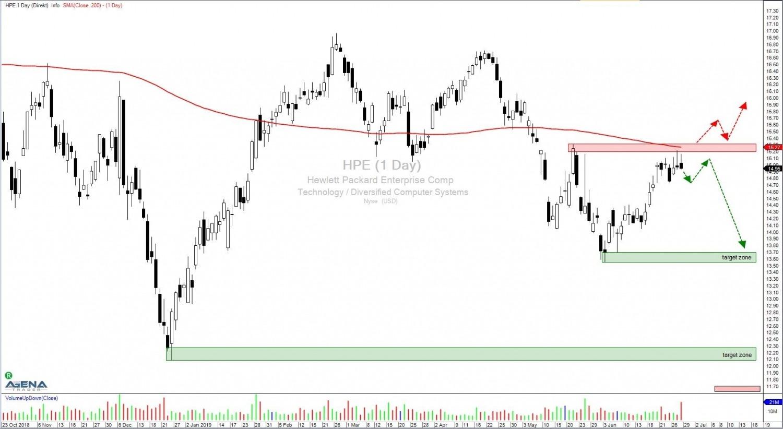 Hewlett Packard Enterprise Company (HPE) –  IT Spezialist auf dem Weg nach unten